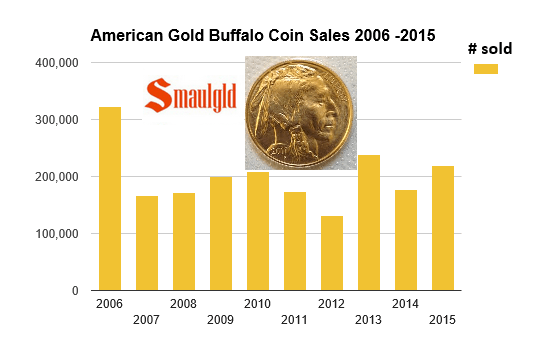 American Gold Buffalo sales 2006-2015