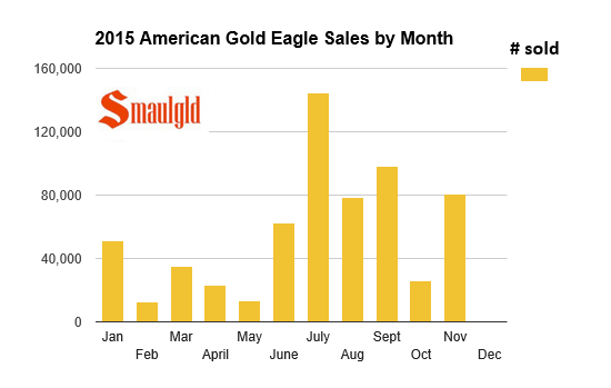 gold eagle sales by month 2015
