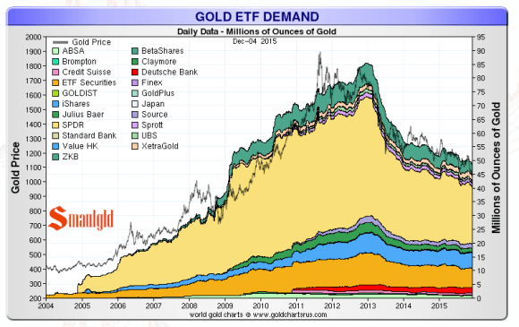 gold etf holdings from 2009 - 2015