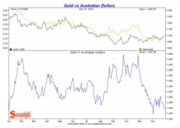 gold vs australian dollar december 31 205