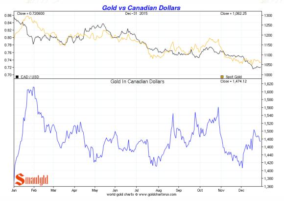 gold vs canadian dollars december 2015