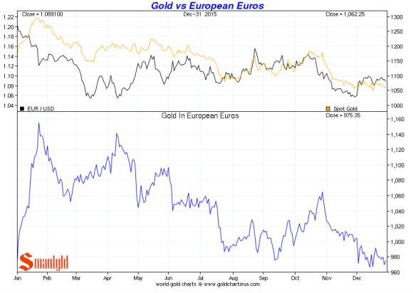 gold vs euros december 2015