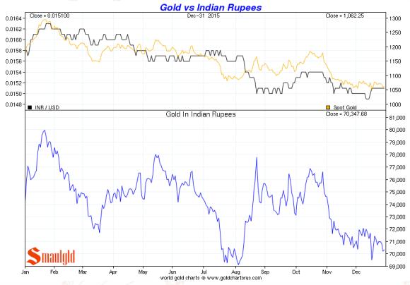 gold vs indian rupees december 2015