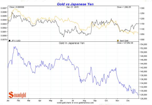 gold vs japanese yen december 2015