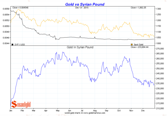 gold vs syrian pound december 2015