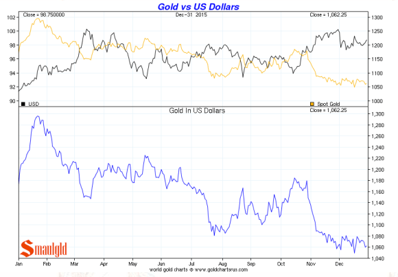 gold vs us dollars december 2015