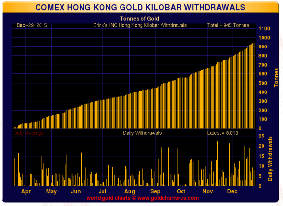 hong kong kilo bars december 29 2015