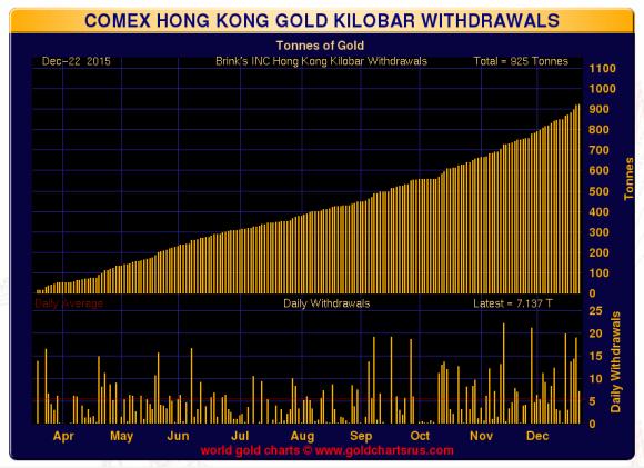 Hong Kong Kilo bar withdrawals as of December 22, 2015