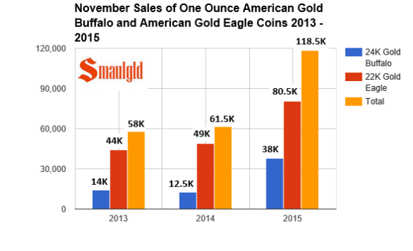 November sales of American Gold Buffalo and Gold Eagle coins 2013 -2015