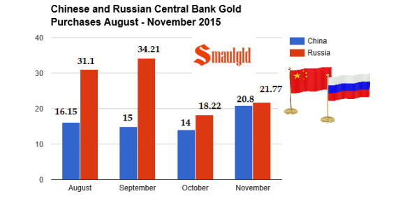 Chinese and Russian gold reserves August - November 2015