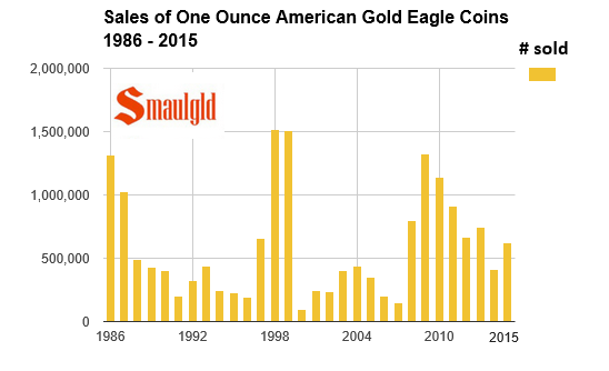 sales of one ounce American Gold Eagles 1986-2015