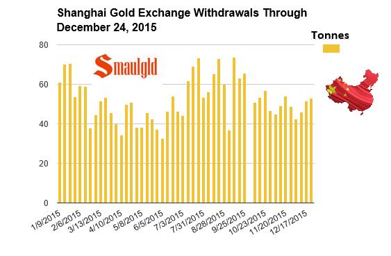 Shanghai gold exchange withdrawals through december 24 2015