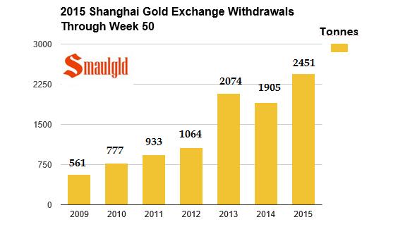 Shangahi Gold Exchange 2009-2015 December 10