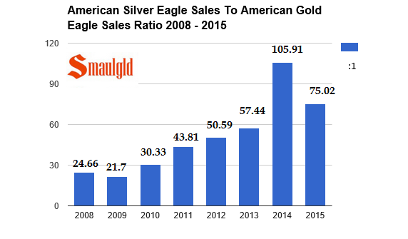 silver eagle to gold eagle sales ratio 2008- 2015