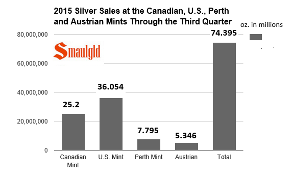 silver sales at the canadian us perth and austrian mints through third qtr 2015