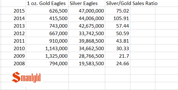silver to gold sales ratio numbers through 2015