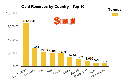 Gold reserves by country 2015 end of year