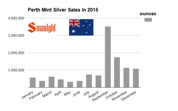 Perth Mint Silver sales 2015
