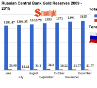 Russian Central bank gold reserves 2009-2015 december