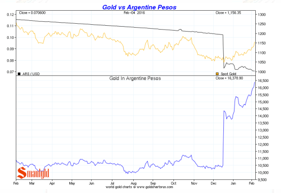 Argentine peso vs gold february 2016