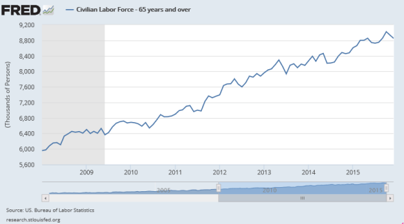 civilian labor force participation rate 65+