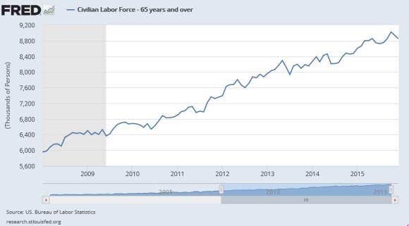 civilian labor force participation rate 65+
