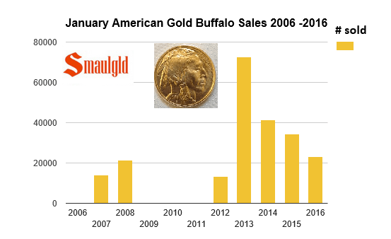 final american gold buffalo january sales after first two days of sales