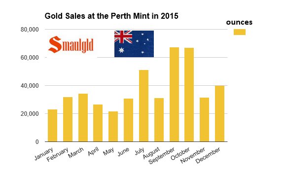 perth mint sales of gold 2015
