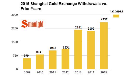 Shanghai gold exchange final 2105 vs 2009 - 2014
