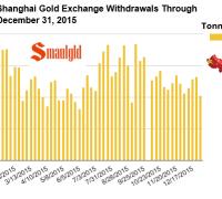 Shanghai Gold Exchange withdrawals in 2015
