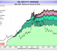 silver etf demand
