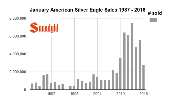 American silver eagle sales in january 1987-2016