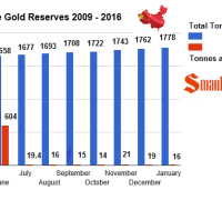 chinese gold reserves january 2016