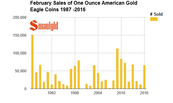 February sales of american gold eagle coins smaulgld 1987-2016