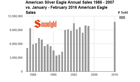 silver eagle sales 1986-2007 vs 2016