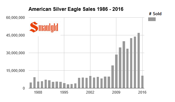 american silver eagle sales 1986-2016 through february