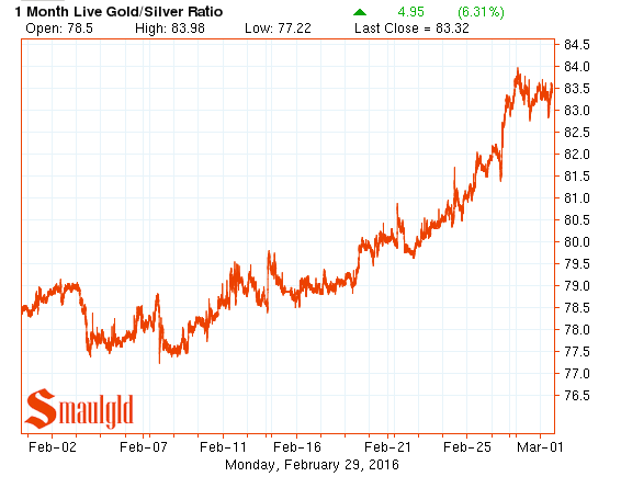 Gold silver ratio February 2016
