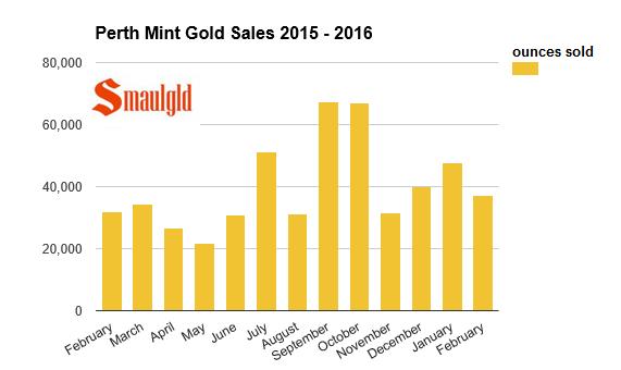 perth mint gold sales 2015 - 2016 february
