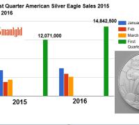 Q1 American Silver Eagle Sales 2015-2016