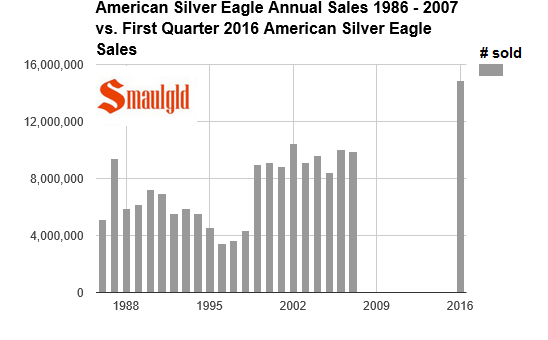 Silver eagles sold  1986-2007 vs 2016 QTR1
