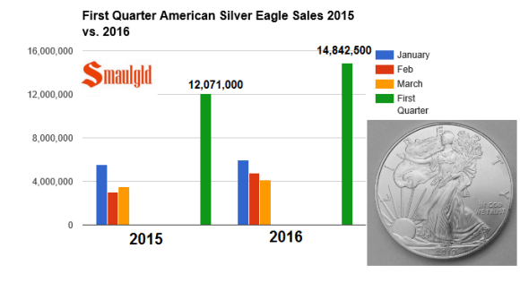 Q1 2015 and 16 silver eagle sales