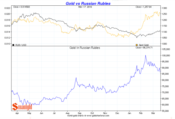 gold vs russian rouble feb march 2016