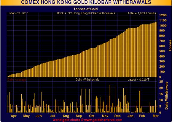 Hong Kong kilo bar withdrawals february 2016