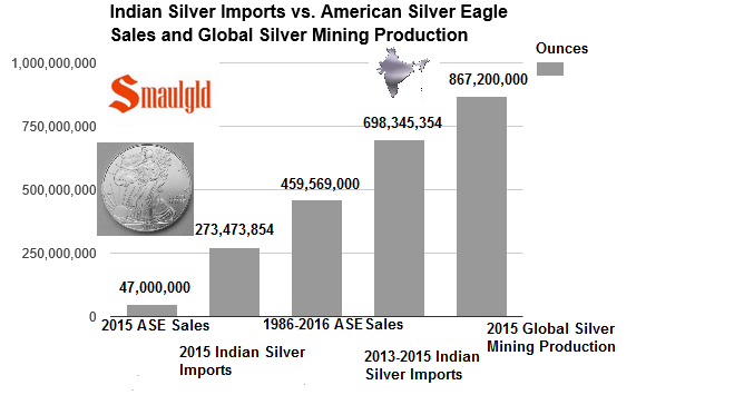 Indian Silver Imports in Perspective