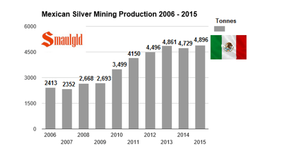 mexican silver mining prodution 2006-2015 steady increase