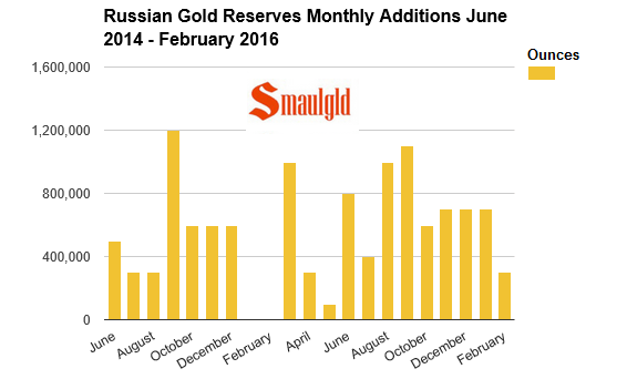 Russian Gold reserves June 2015 February 2016
