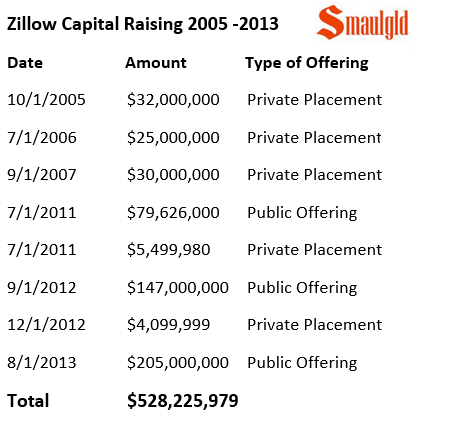 zillow capital raising chart