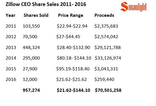 Zillow CEO share option sales 2011-2015