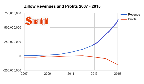 Zillow revenue and loss chart