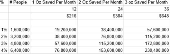 1-4% save 1-3 ounces